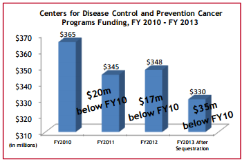 Photo of Centers for disease control and prevention center Programs funding chart