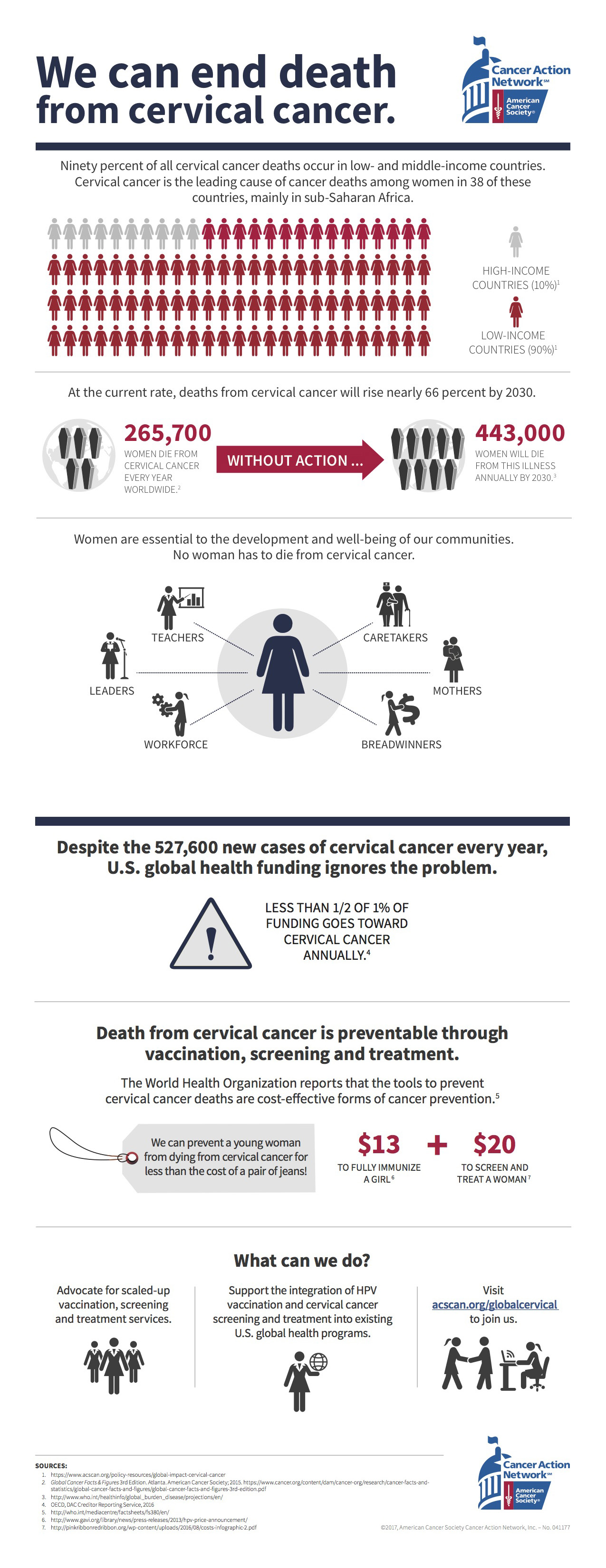 Global Cervical Cancer Infographic. A text alternative is included below the image.