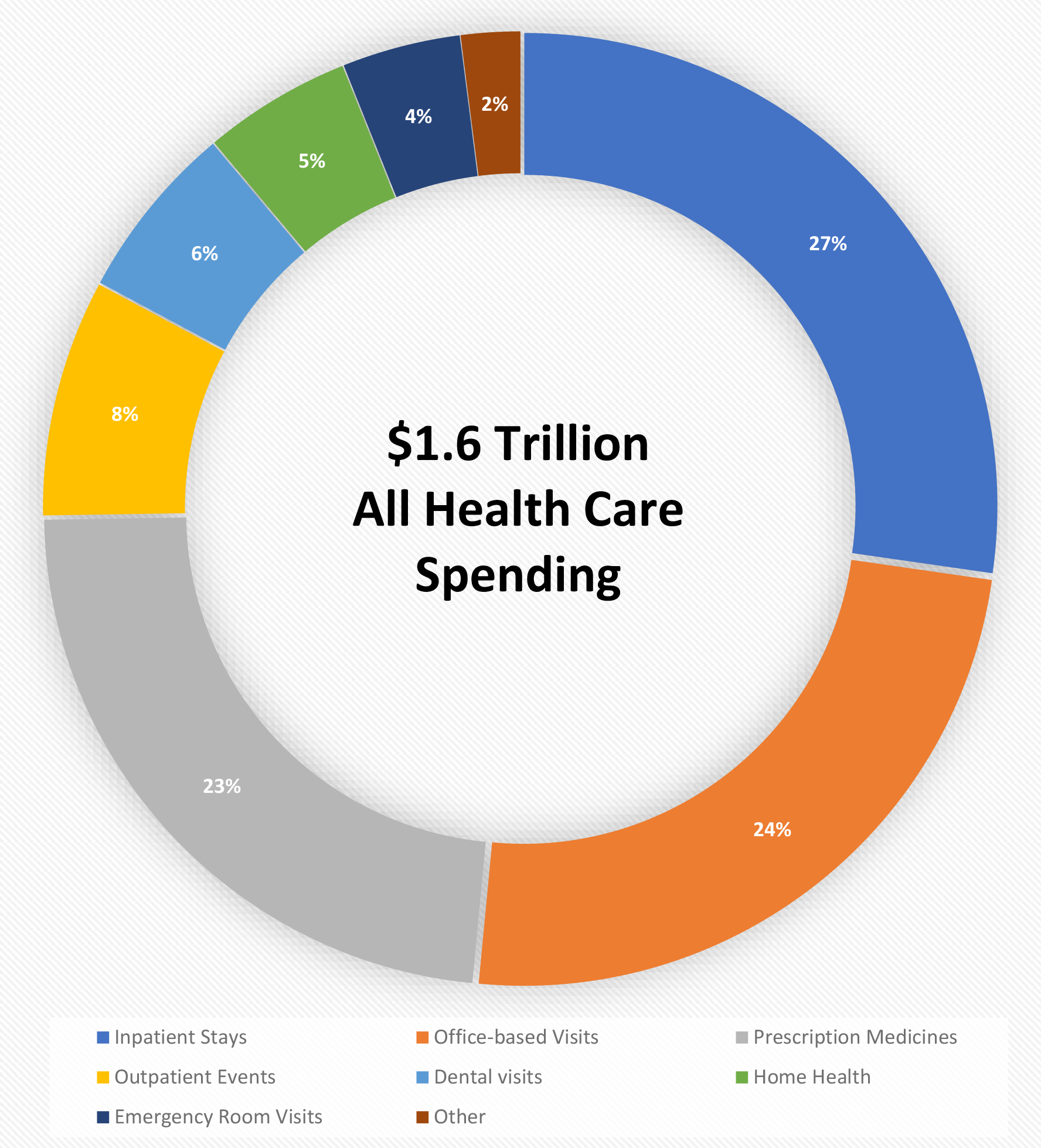 2015 Health Care Spending Pie Chart