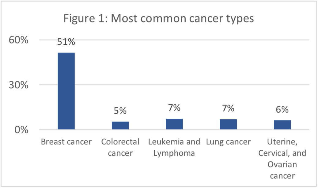 Figure 1: Most common cancer types