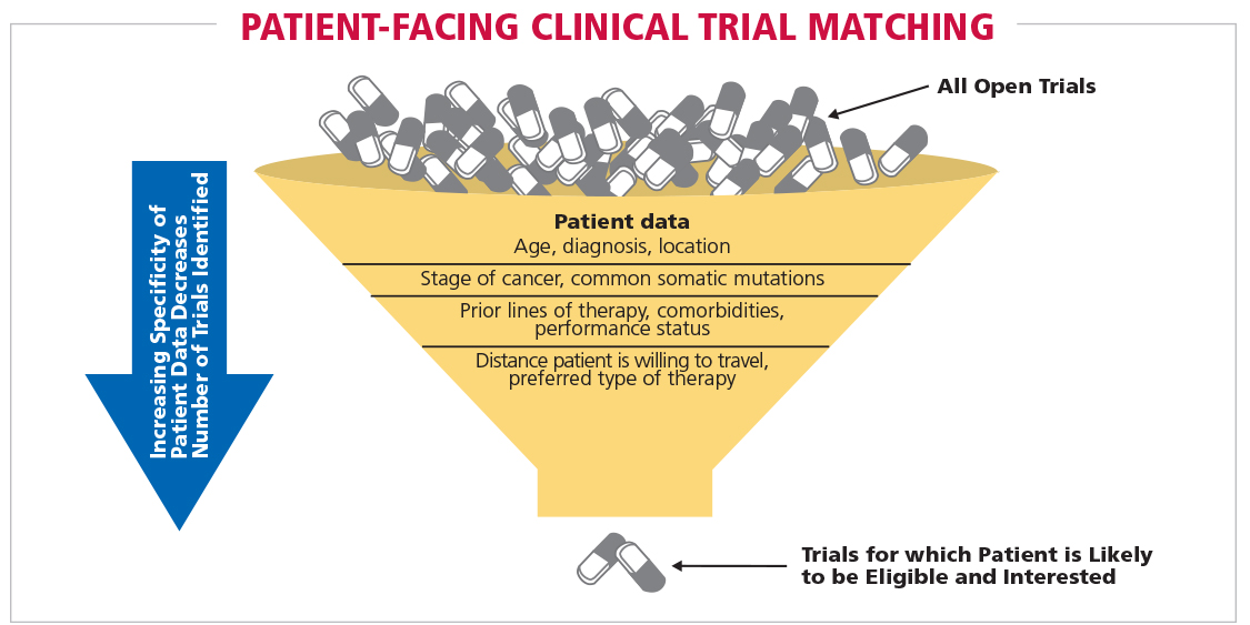 Fig 10 Patient-facing Clinical Trial Matching