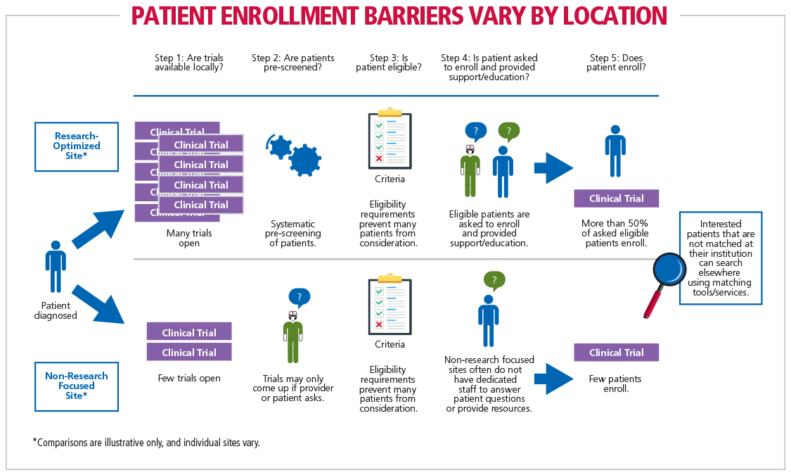 Fig 2 Patient Enrollment Barriers Vary by Location