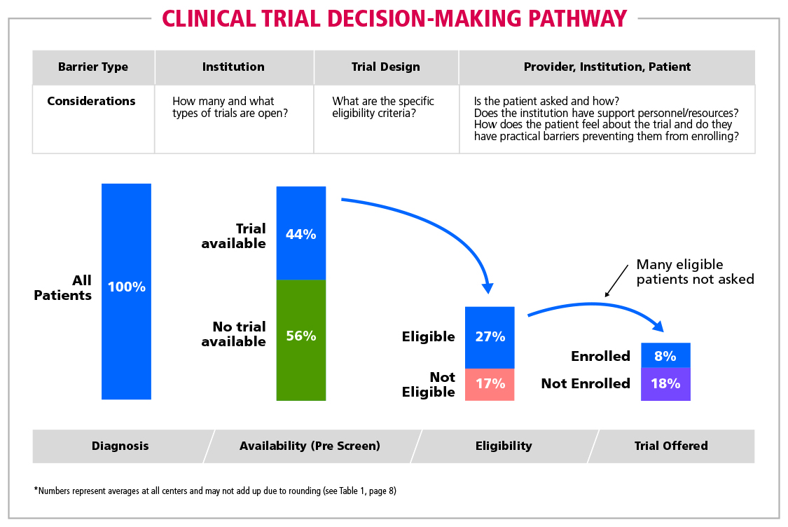 Fig 3 Clinical Trial  Decision-Making Pathway