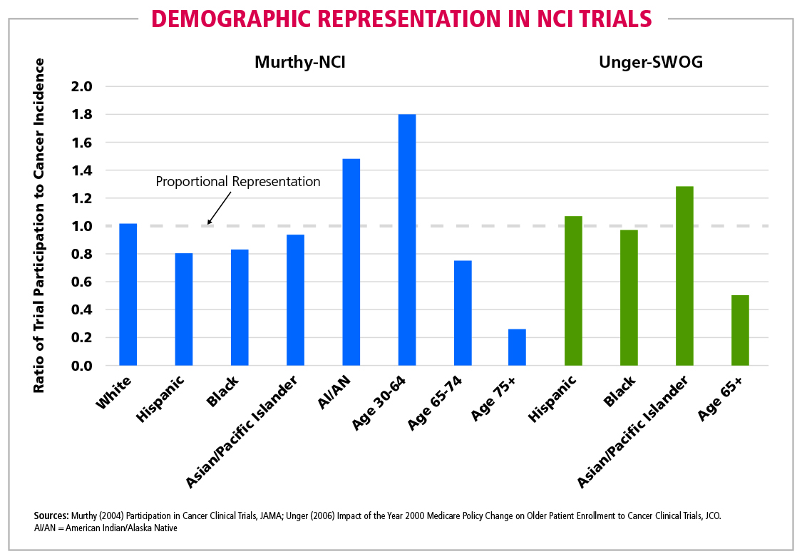 Fig 5 Demographic Representation in  NCI Trials