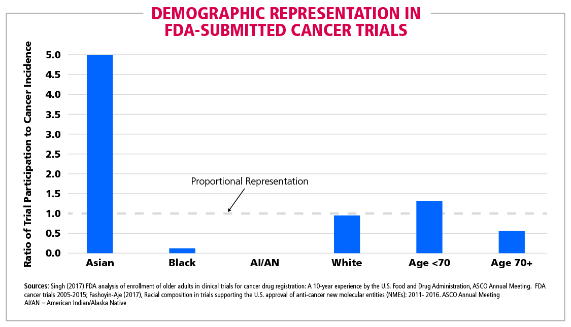 Fig 6 Demographic Representation in  FDA-Submitted Cancer Trials