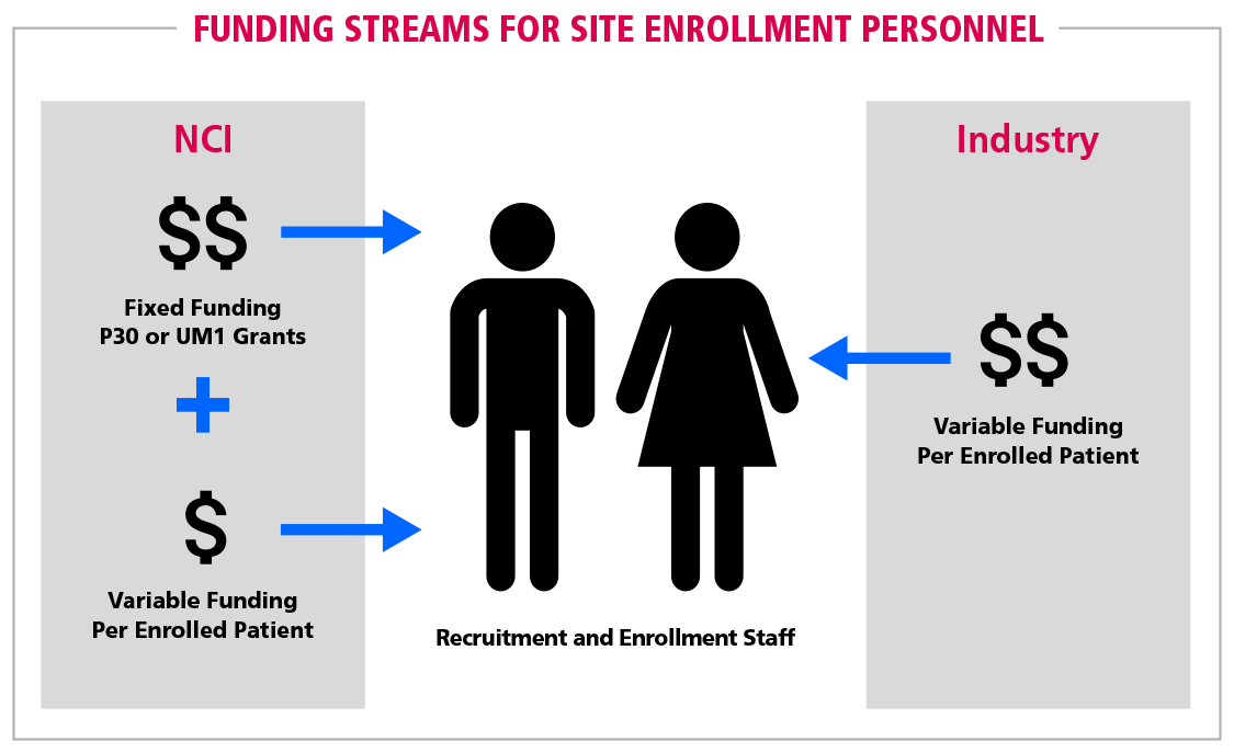Fig 8 Funding Streams for Site Enrollment Personnel