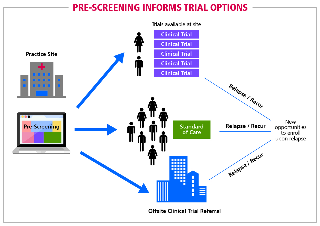 Fig 9 Pre-screening informs trial options