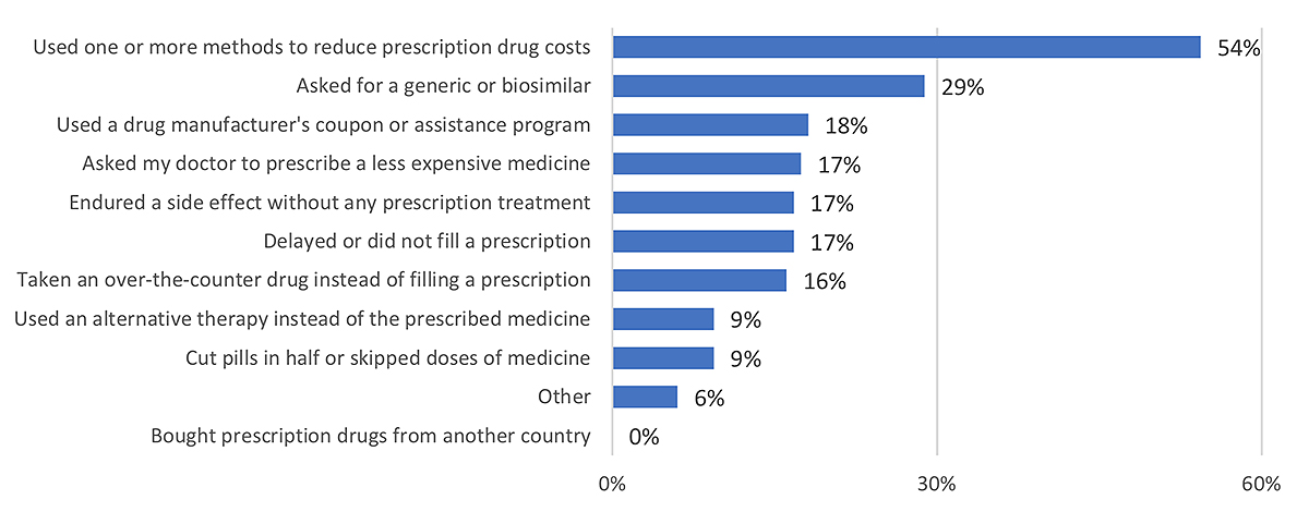 Figure 2 Actions taken to reduce cost of prescription drugs