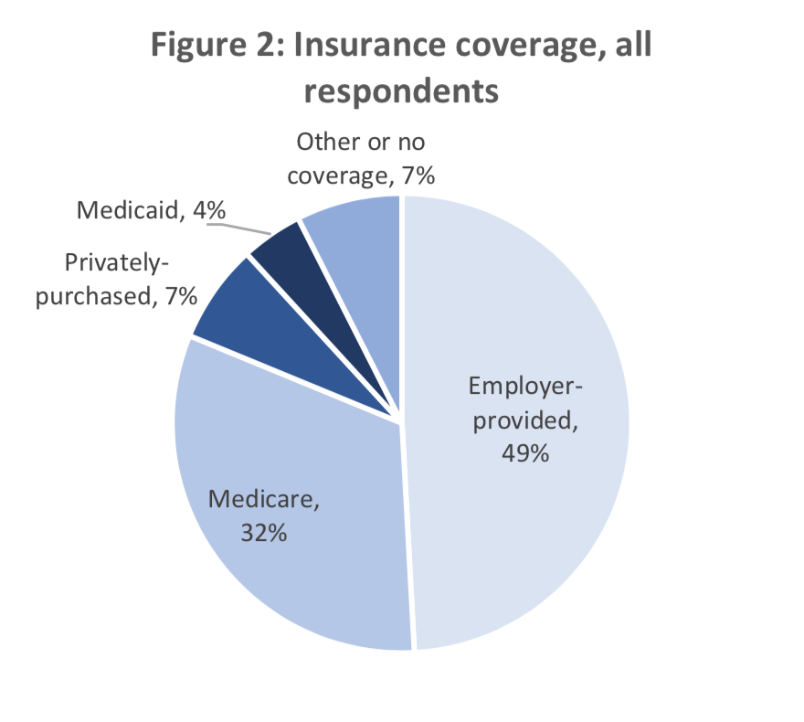 Figure 2: Insurance coverage, all respondents