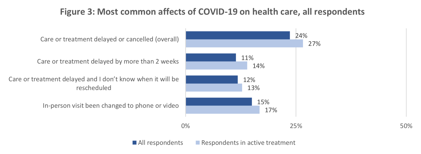 Figure 3: Most common affects of COVID-19 on health care, all respondents