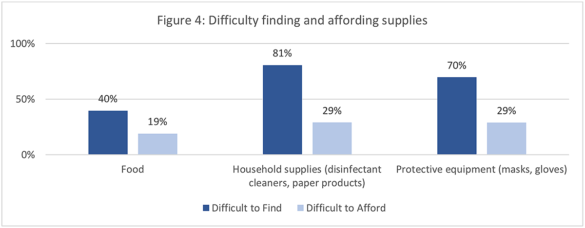 Figure 4: Difficulty finding and affording supplies