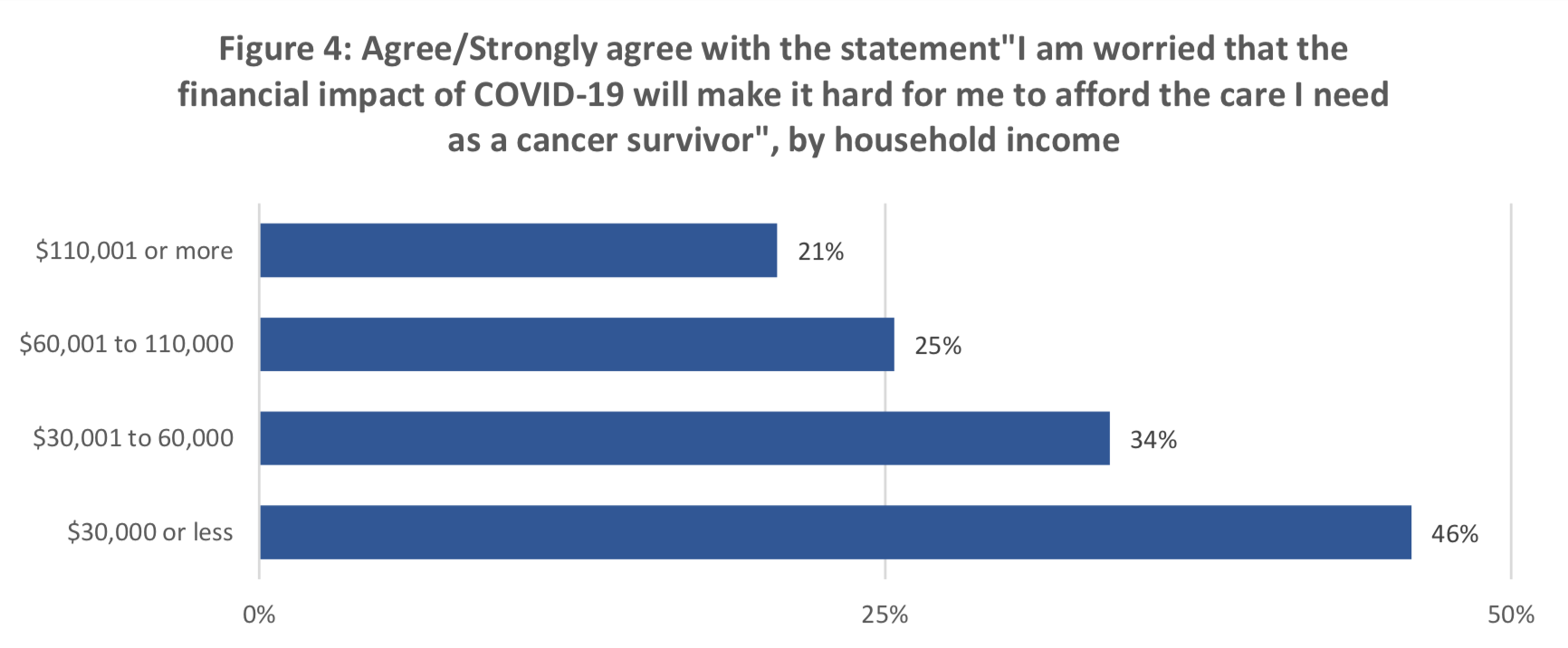 "Figure 4: Agree/Strongly agree with the statement""I am worried that the financial impact of COVID-19 will make it hard for me to afford the care I need as a cancer survivor"", by household income"