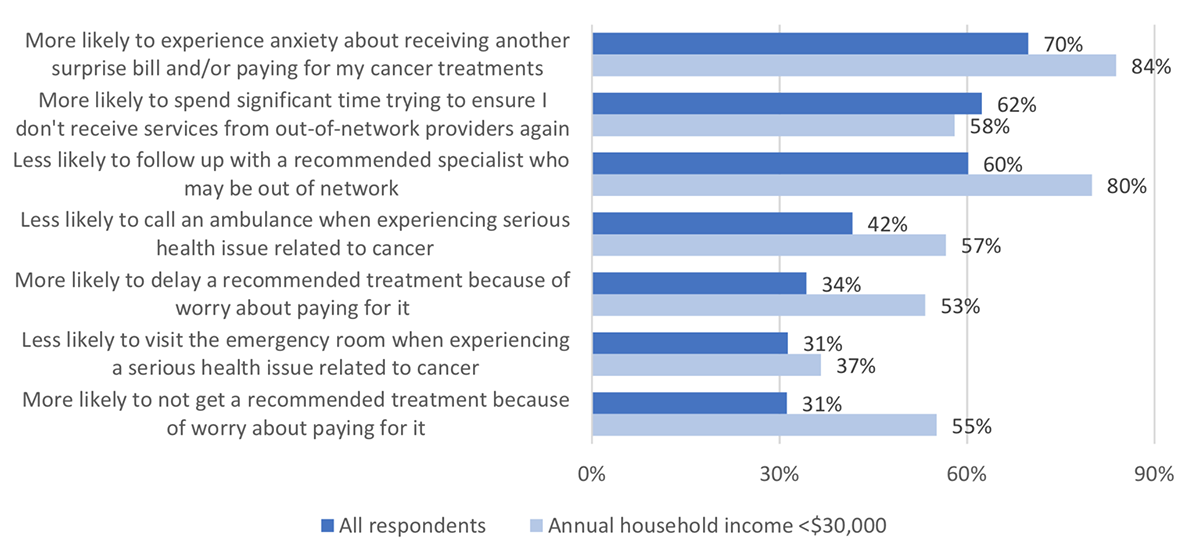 Figure 4: impact of receiving surprise bill