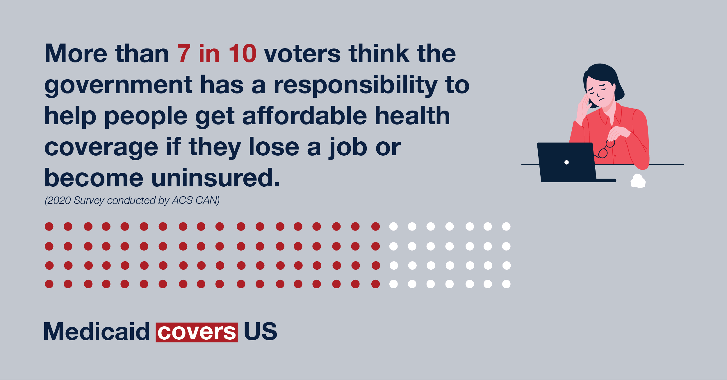 More than 7 in 10 voters think the government has a responsibility to help people get affordable health coverage if they lose a job or become uninsured.