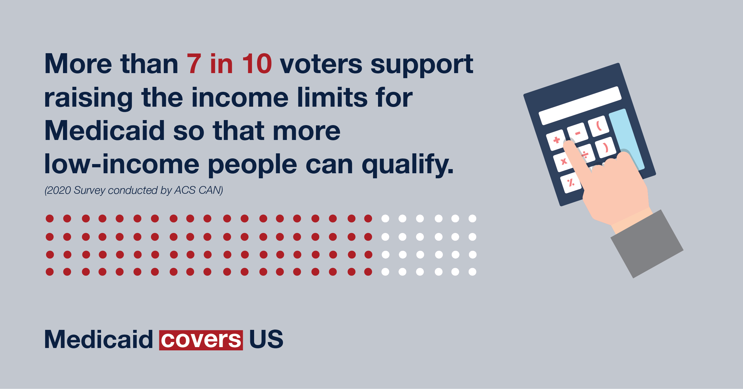 More than 7 in 10 voters support raising the income limits for Medicaid so that more low-income people can qualify.