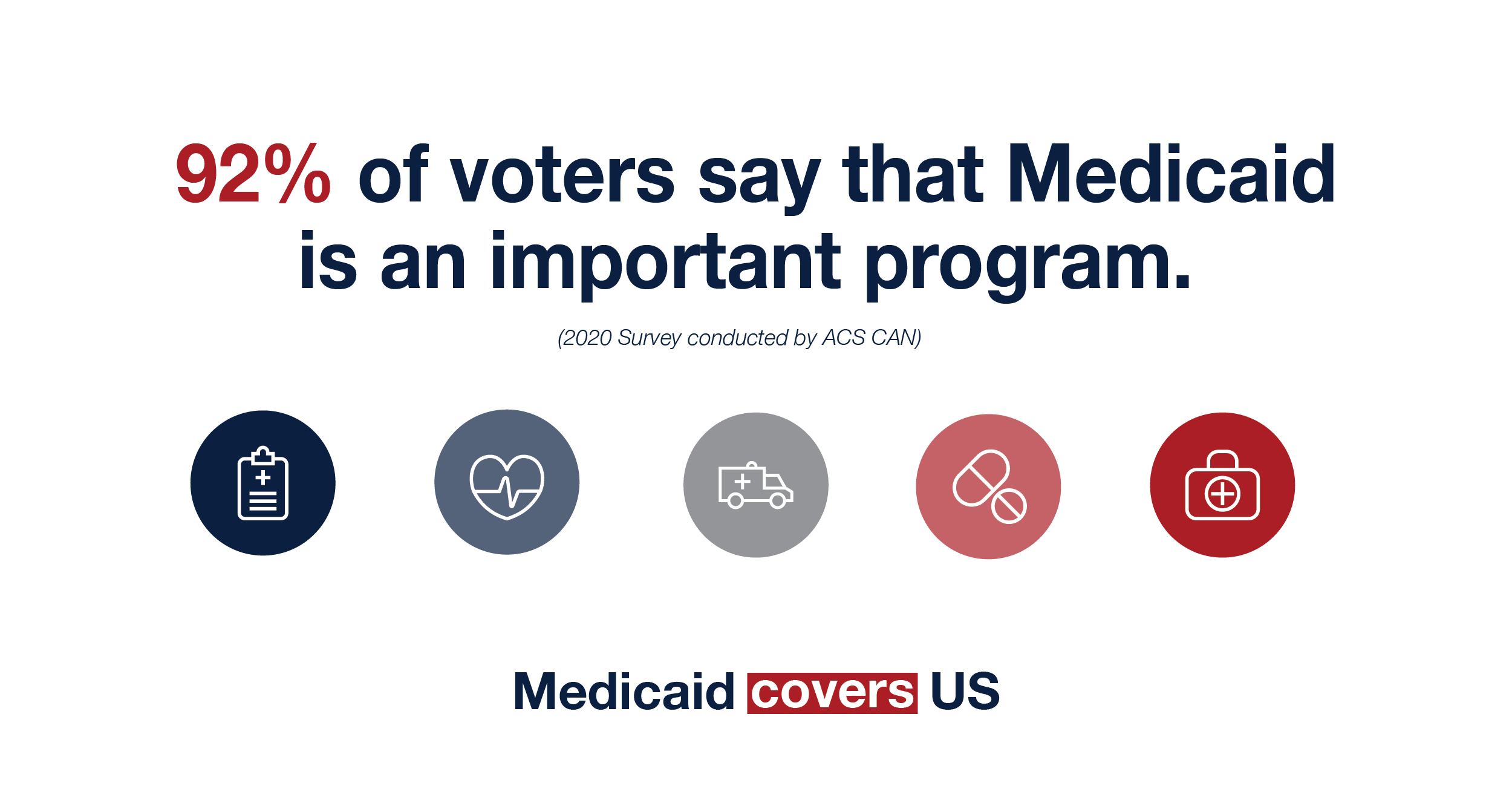 92% of voters say that Medicaid is an important program.
