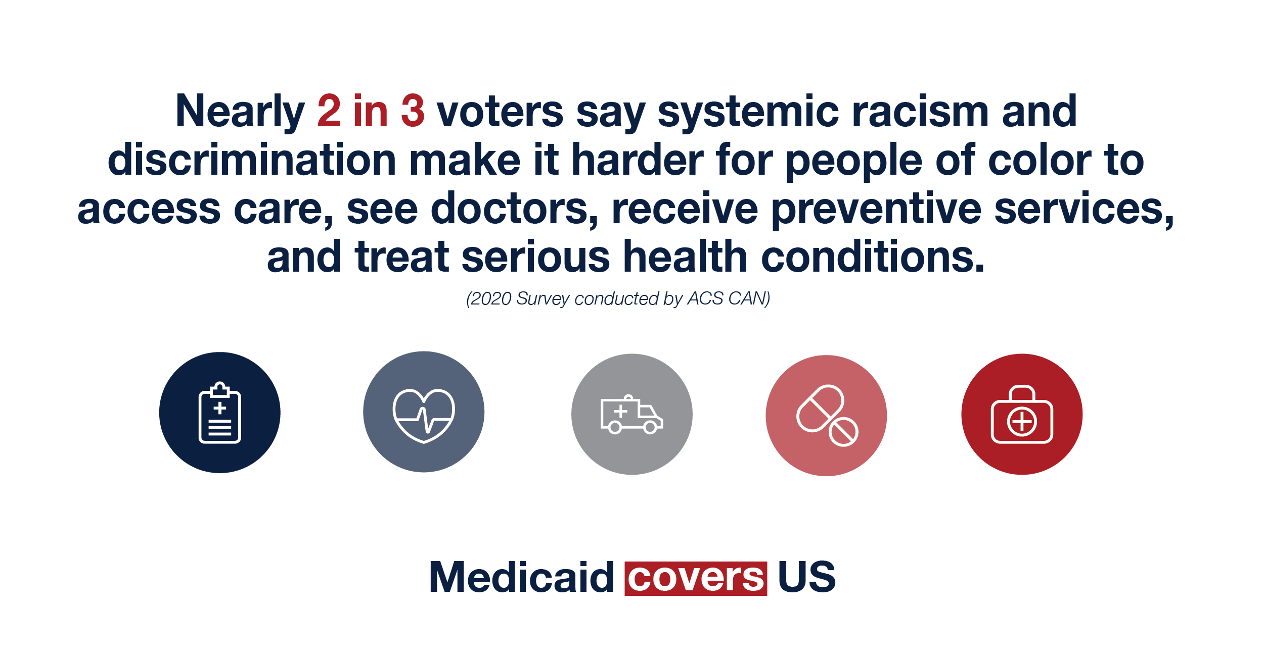 Nearly 2 in 3 voters say systemic racism and discrimination make it harder for people of color to access care, see doctors, receive preventive services and treat serious health conditions.