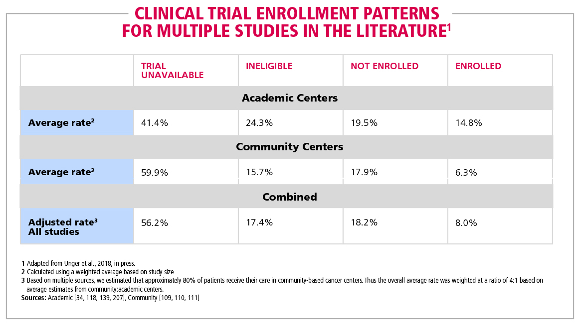 Table 1 Clinical trial enrollment patterns for multiple studies in the literature