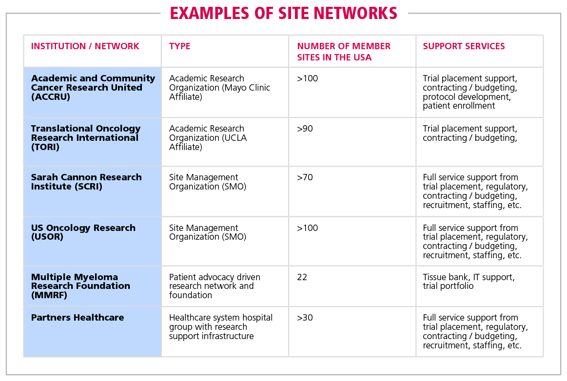 Table 3 Examples of Site Networks