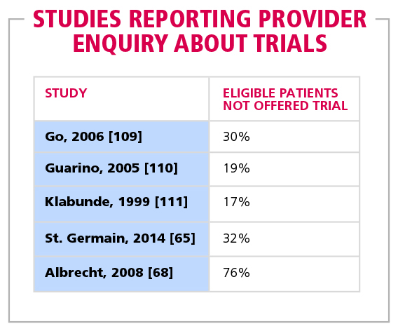Table 4 Studies reporting provider enquiry about trials