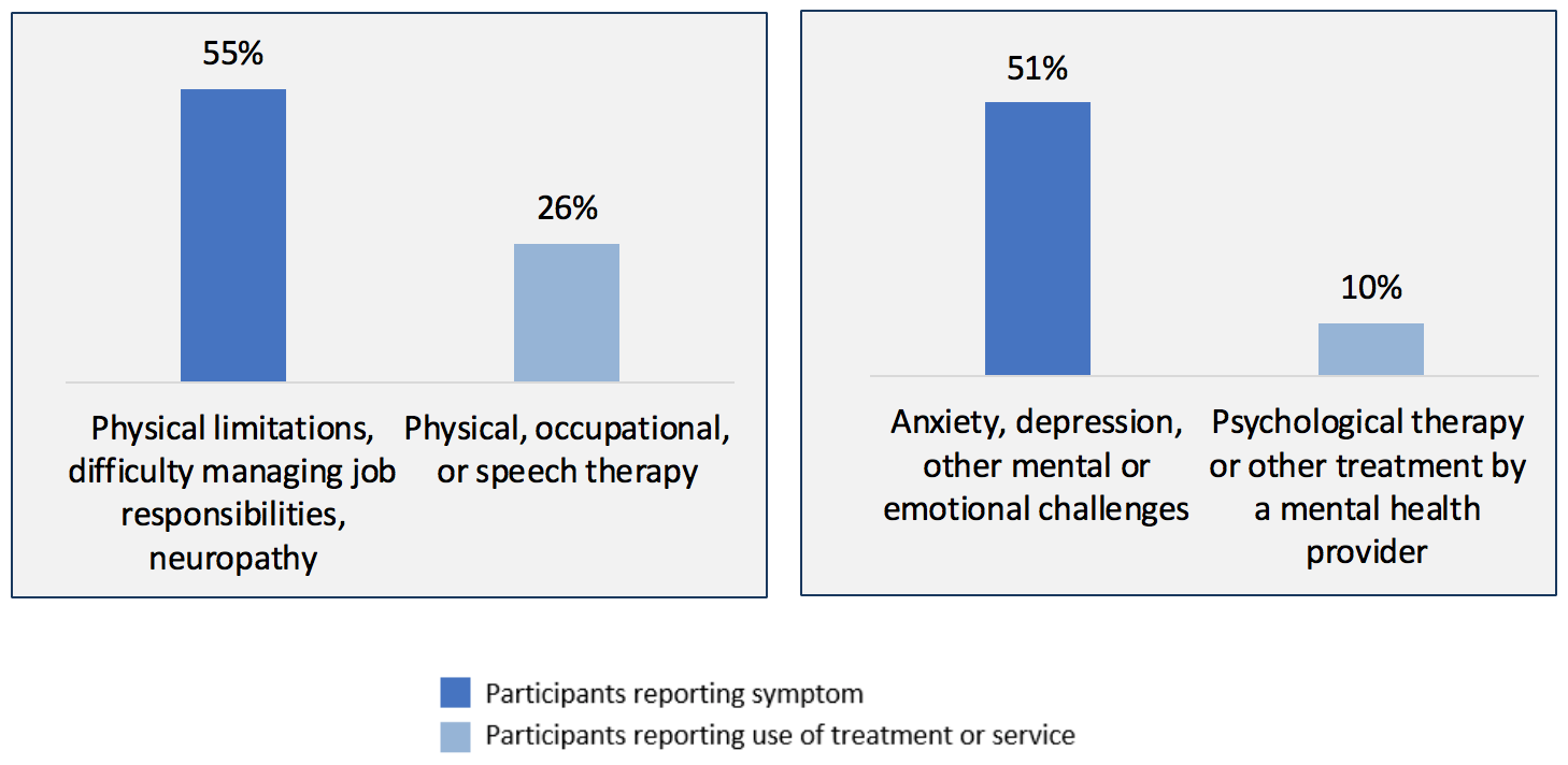 Chart: Differences in Treatment Rates for Certain Common Cancer Symptoms
