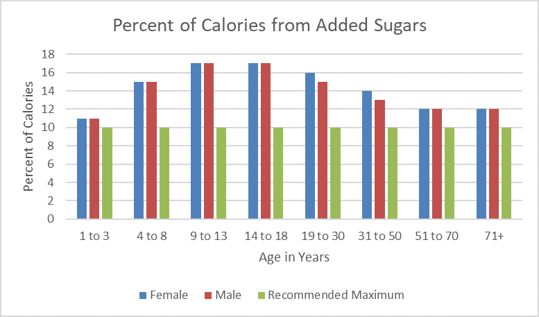 Percent of Calories from Added Sugars