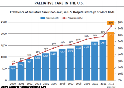 Graph showing prevalence of Palliative care in the U.S.