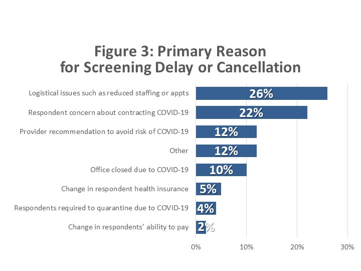 Reason for Delay Chart