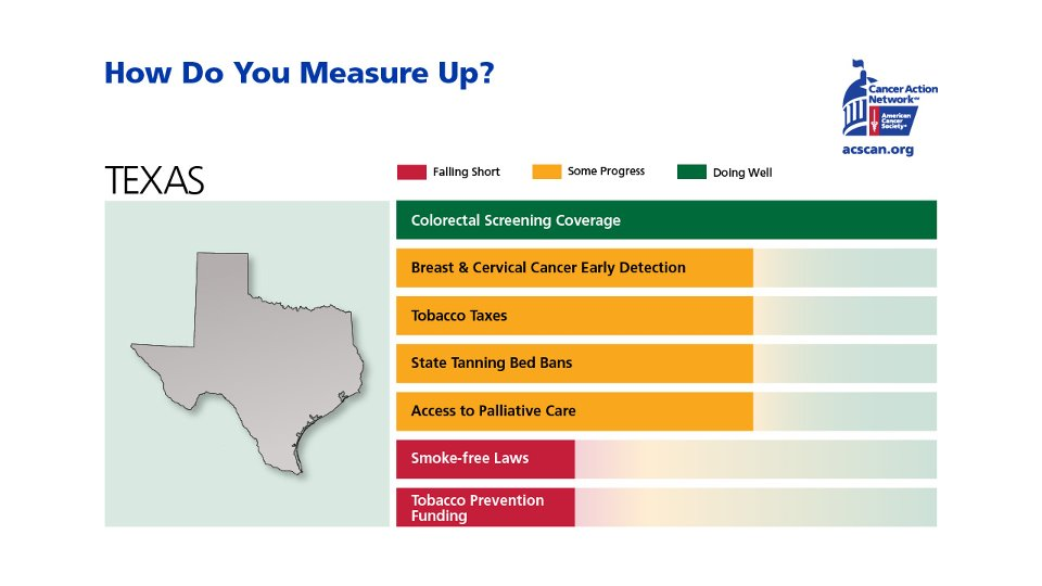 "Texas results for 2012 ""How Do You Measure Up?"" study"