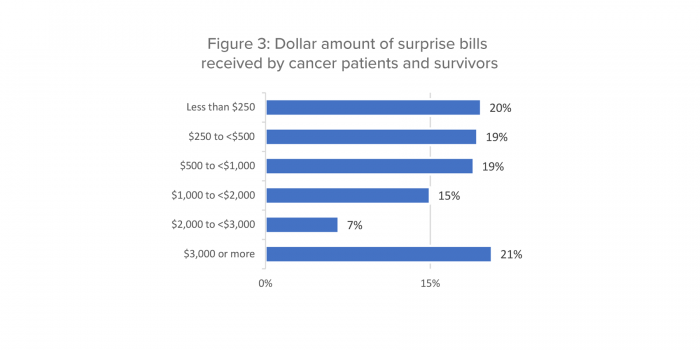 Figure 3: Dollar amount of surprise bills received by cancer patients and survivors