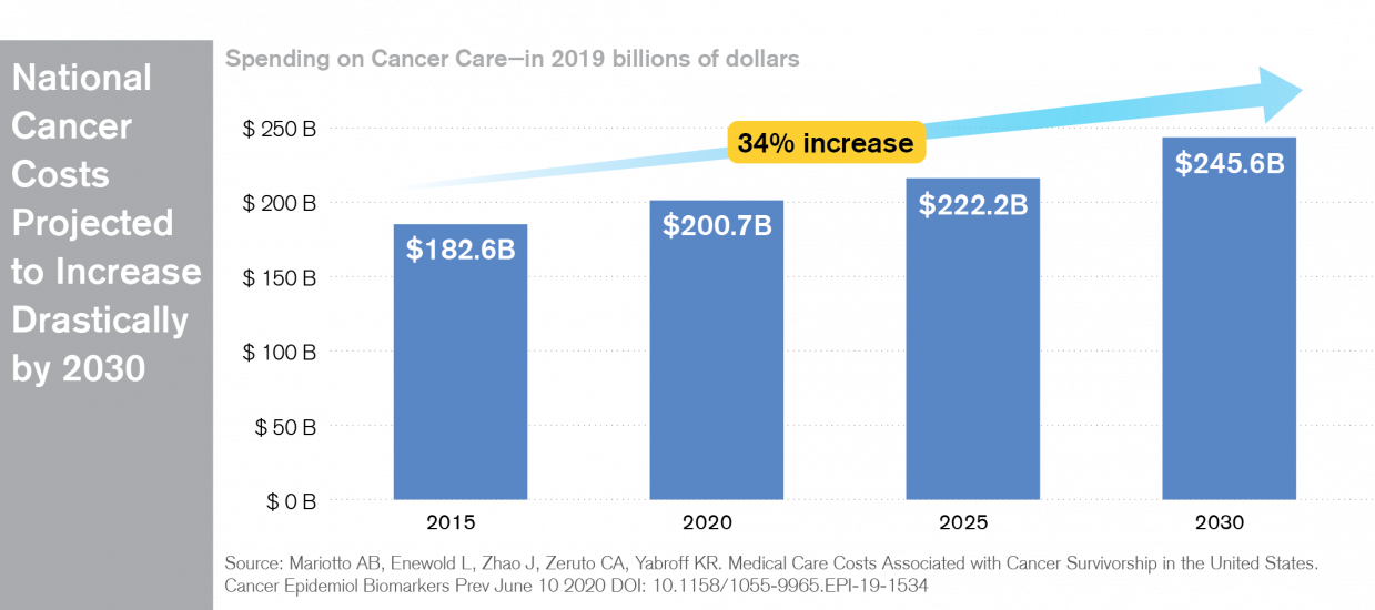 Overall Cancer Costs are Rising