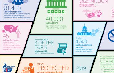 Accomplishments Impact graphic