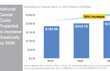Overall Cancer Costs are Rising Infographic