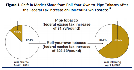Photo of Tobacco tax graph